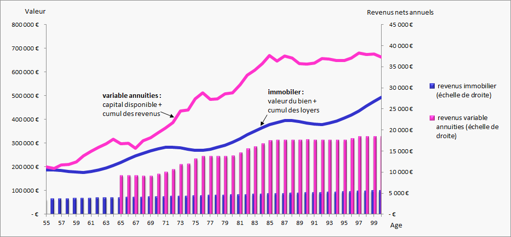 variable annuities vs immobilier