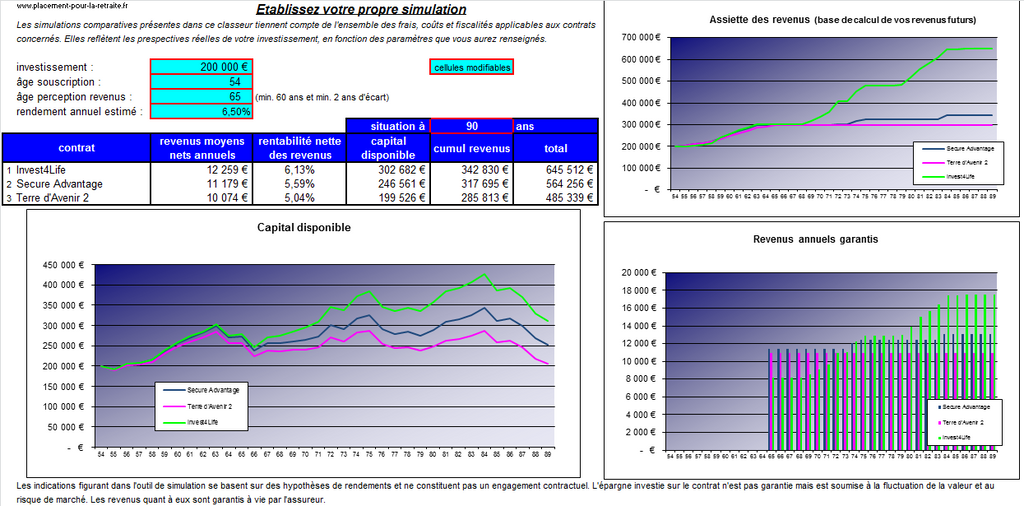 Comparatif variable annuities